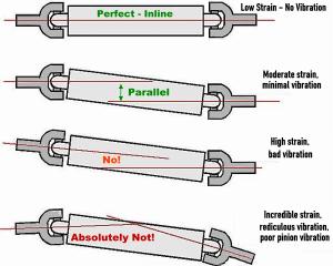 1968 chevy suburban wiring diagram diy driveshaft vibration fix ndash diy metal fabrication com 1978 chevy suburban wiring diagram